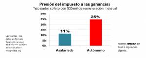 GRAFICO_Presion_impuesto_ganancias