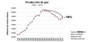 GRAFICO_Produccion_Gas