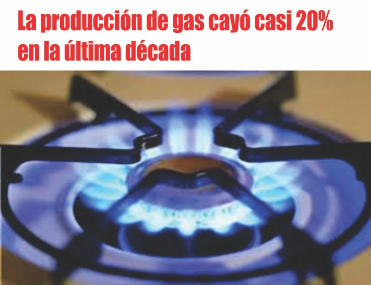 La producción de gas cayó casi 20% en la última década