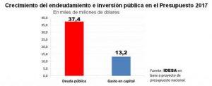grafico_endeudamientoeinversion