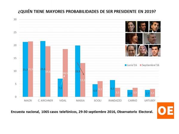 Vidal, la sucesora «populista» de Macri, relega a Massa y llega a la «Primera A»