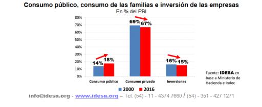 La expansión del Estado impone ajustes de consumo e inversión