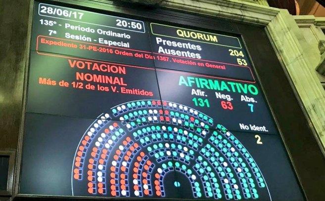 Con apoyo opositor, Cambiemos logró aprobar la ley que castiga la corrupción empresaria