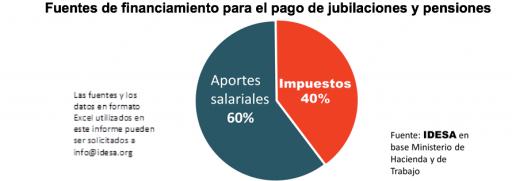 40% de las jubilaciones se paga con impuestos