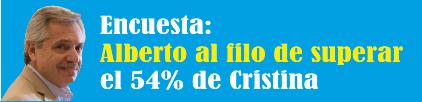 Encuesta: Alberto al filo de superar el 54% de Cristina