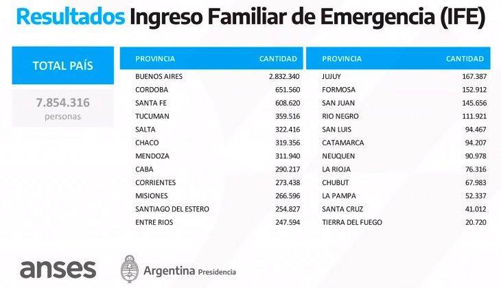 Jujuy tendrá $1.674 millones de pesos en la plaza por beneficios IFE